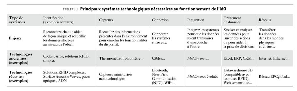 systèmes technologiques nécessaires au fonctionnement de l'internet des objets (iod)