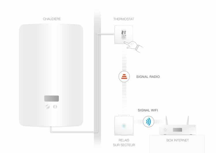 netatmo et son thermostat connect le r gne europ en. Black Bedroom Furniture Sets. Home Design Ideas