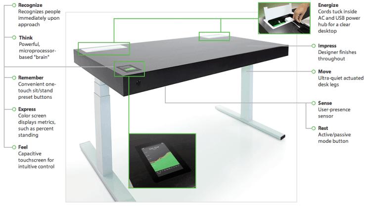 Stir kinetic desk le premier bureau connect et for Bureau qui se leve