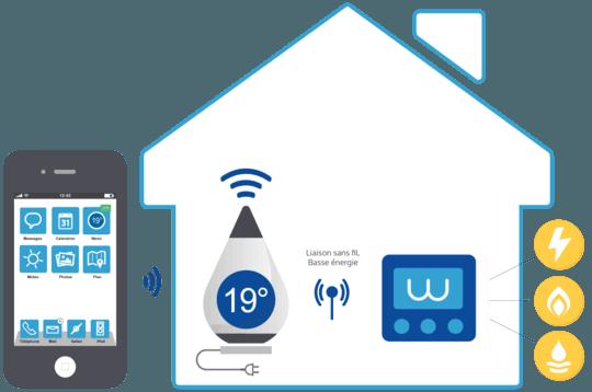 Schema Thermostat connecté  Ween