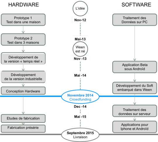planning commercialisation Ween