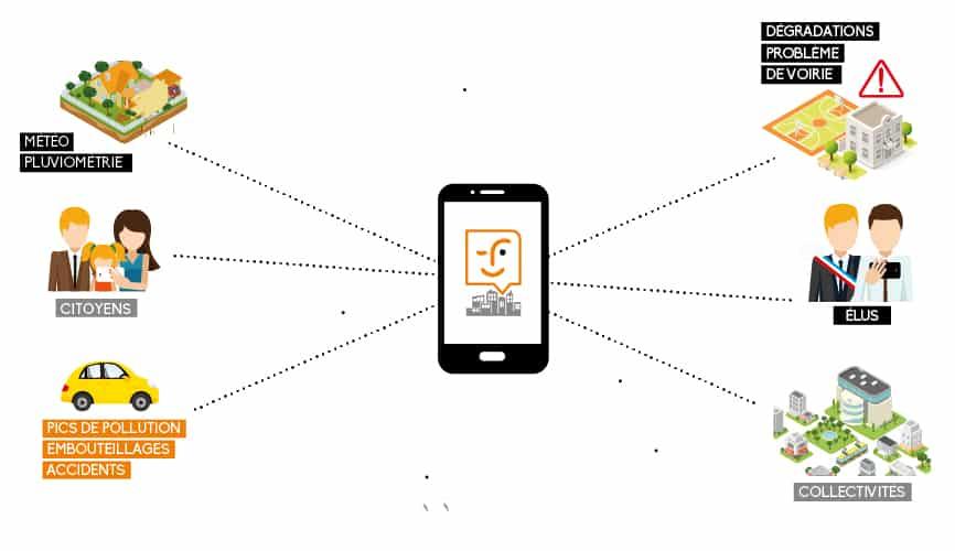 City2Gether service et application en présentation au CES 2016
