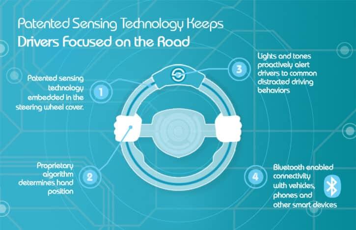 La technologie de Smartwheel présentée au CES 2016