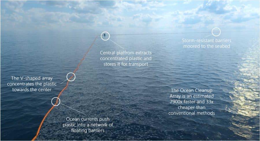 Nettoyeur d'océans Ocean Clean-up im1