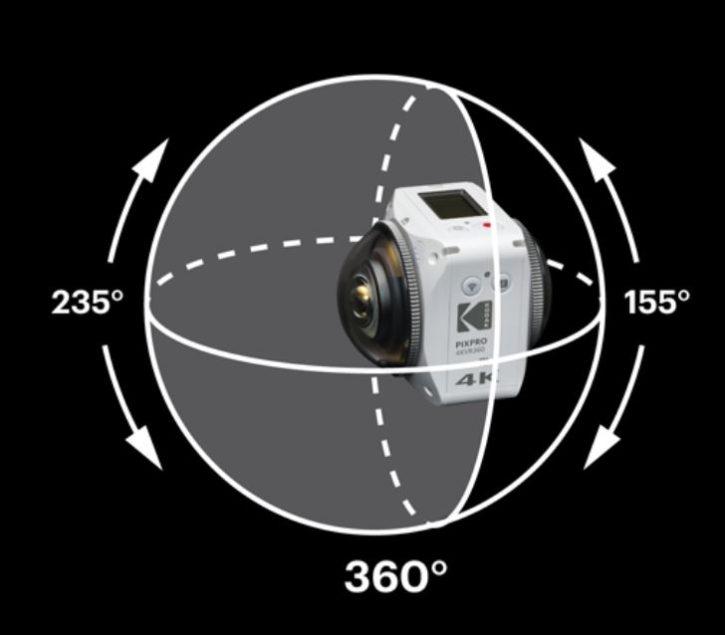 Présentation du concept de caméra 360