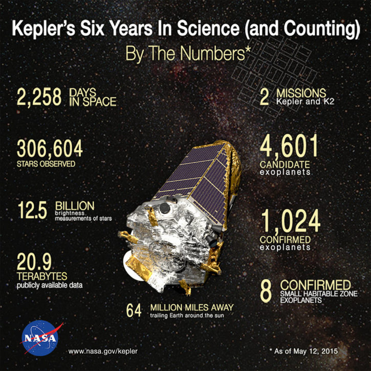 NASA, Kepler, télescope, spatial, intelligence artificielle,