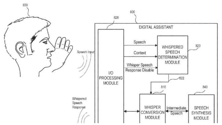 """Apple, Amazon et Google se livrent une guerre sans merci, pour savoir qui aura le meilleur assistant vocal. La marque à la pomme pourrait bientôt remporter la victoire. L'entreprise a déposé le 14 décembre dernier, un brevet sur une technologie qui permet à une machine d'entendre les plus petits murmures de son interlocuteur.  Les enceintes connectées, les téléphones portables, les tablettes, les montres, les bracelets connectés, de plus en plus d'appareils sont équipés d'assistants personnels comme Alexa ou Google Assistant. Pratiques, mais pas très discrètes, beaucoup de personnes n'osent pas les utilisé en public, par peur d'être écoutées des autres. Apple a peut-être trouvée la solution pour que votre téléphone soit le seul à vous entendre. La firme de Cupertino a déposé ce 14 décembre dernier un brevet pour un module à installer sur un appareil connecté pour détecter les chuchotements de l'utilisateur. D'après les schémas, l'appareil pourrait même vous répondre en chuchotant aussi au bon moment.    Quand Apple se soucie dela protection de la vie privée de l'utilisateur Toujours dans les documents liés au brevet, Apple énumère plusieurs cas pratiques où il serait intéressant de pouvoir chuchoter à son assistant personnel. On a par exemple, le cas de figure d'un étudiant dans une bibliothèque. La firme à la pomme explique notamment qu'un utilisateur de Siri, doit pouvoir communiquer discrètement avec son assistant pour la """"protection de la vie privée"""". Un comble quand on connait les différentes affaires de non-respect de la vie privée auquel la marque est associée. La dernière en date, le partage des modèles de nos visages scannés en 3D grâce à Face ID à des entreprises tiers.  Siri pourrait devenir plus intelligent Le brevet explique aussi que l'iPhone, l'Apple Watch ou tout autre produit connecté d'Apple, pourrait différencier un murmure d'un ordre donné avec un ton de voix normal. En analysant la fréquence et les motifs d'amplitude du son perçu par l'appareil,"""
