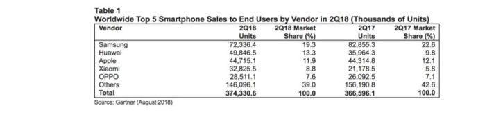 Huawei passe second selon Gartner