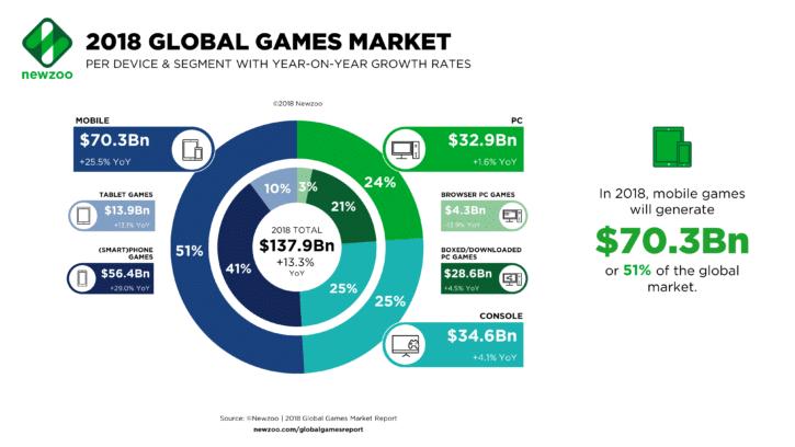 étude marché jeu mobile