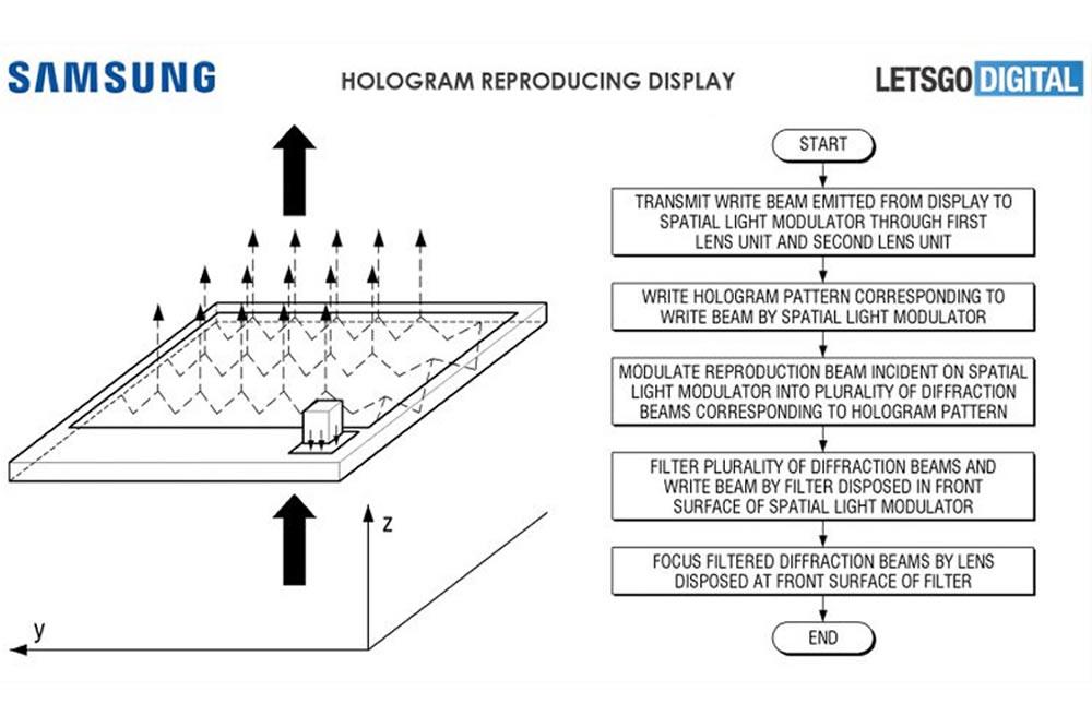 Brevet Samsung écran hologramme