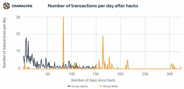 Vol hackerscrypt-monnaies