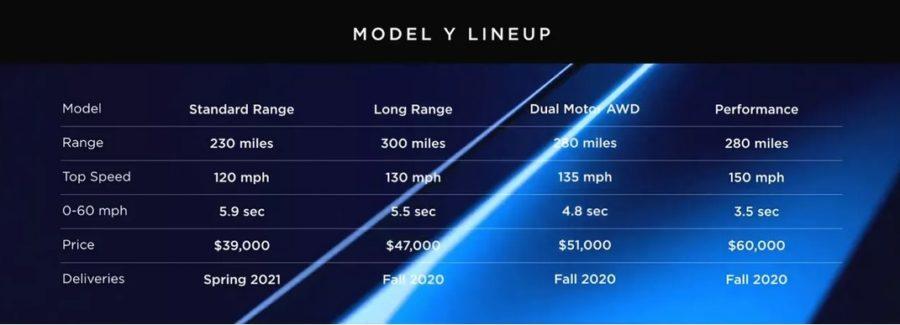 tesla model y lineup