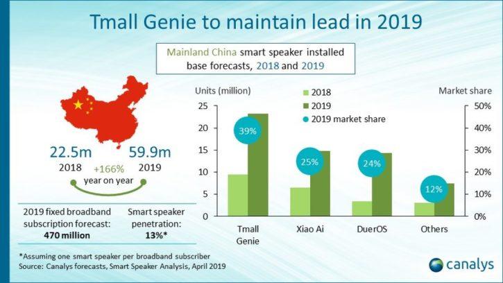 Marché des enceintes connectées en Chine en 2019